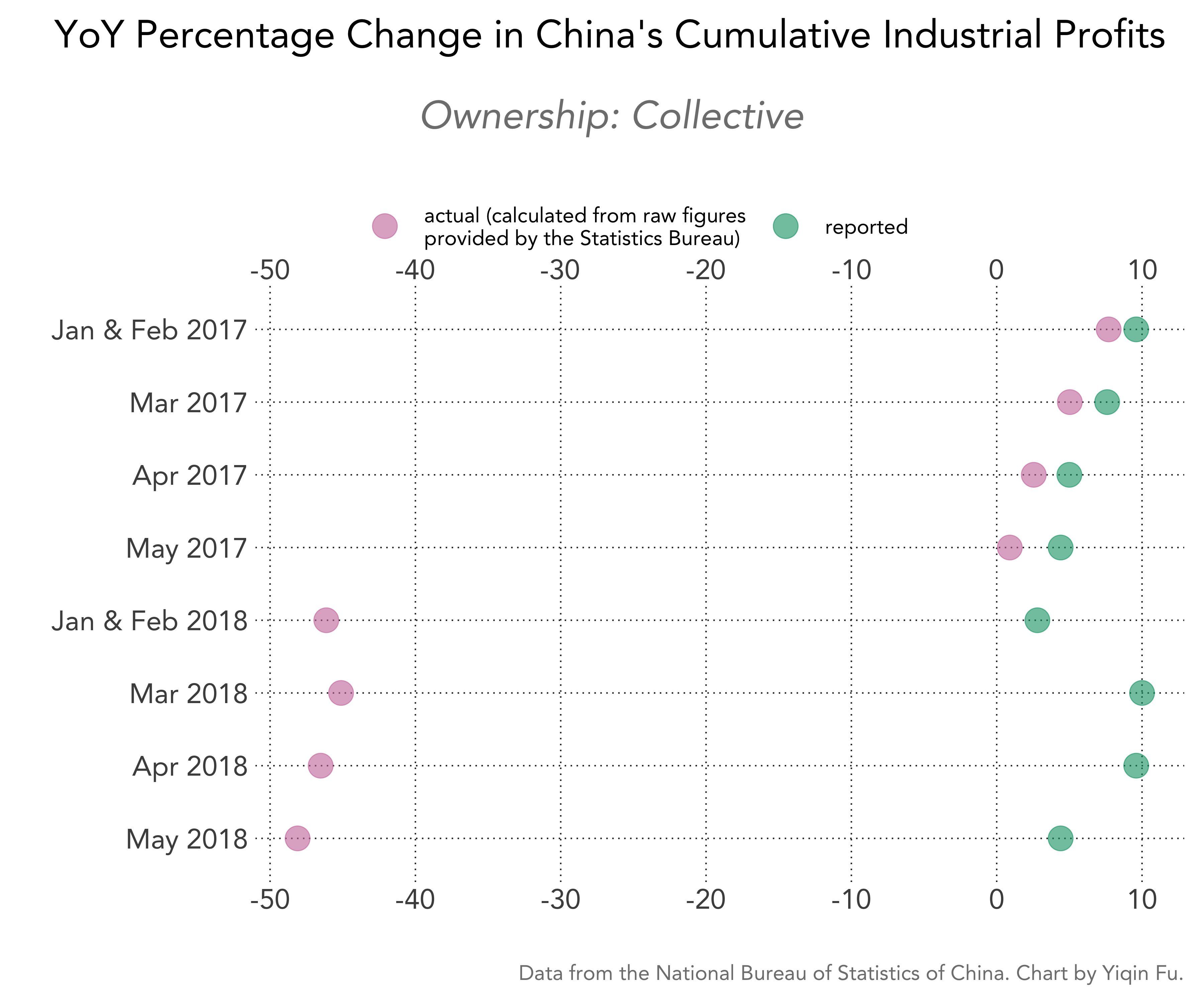 china-cumulative-industrial-profits-pct-change-actual-vs-reported-collective
