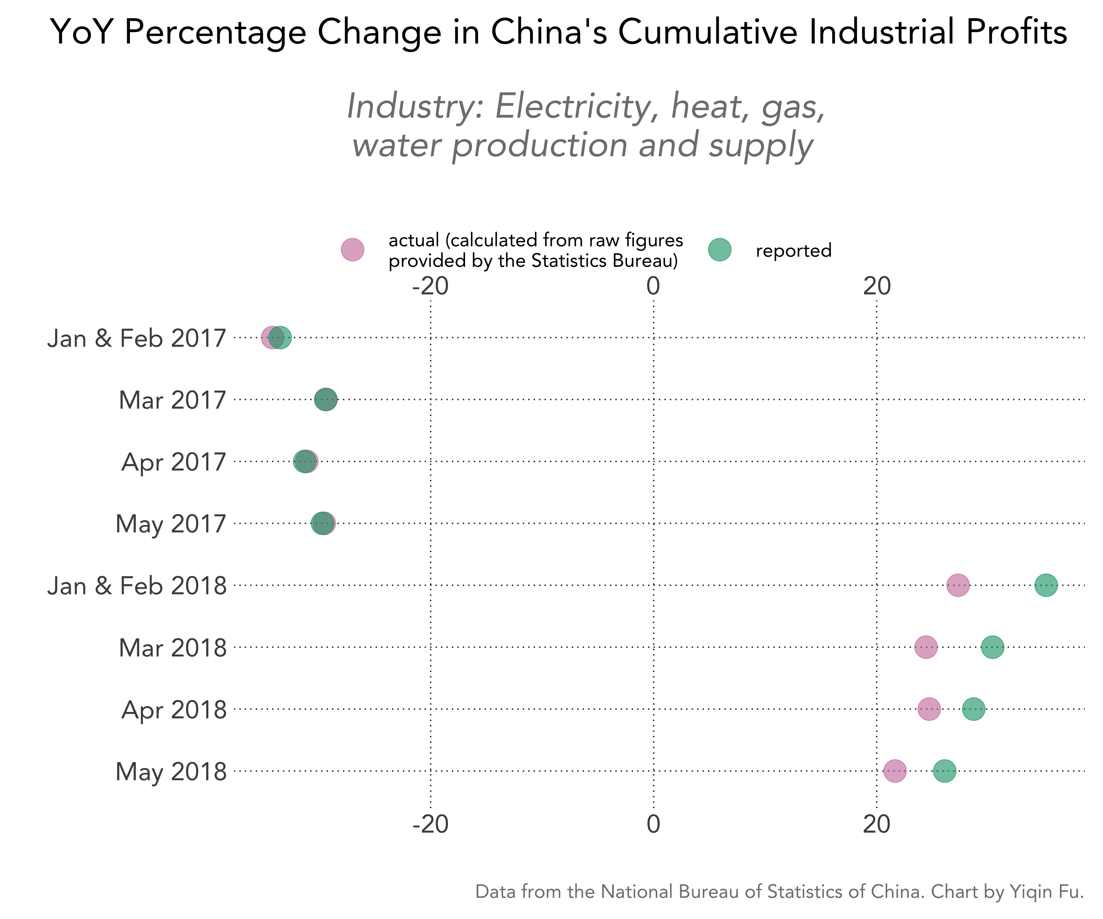 china-cumulative-industrial-profits-pct-change-actual-vs-reported-electric