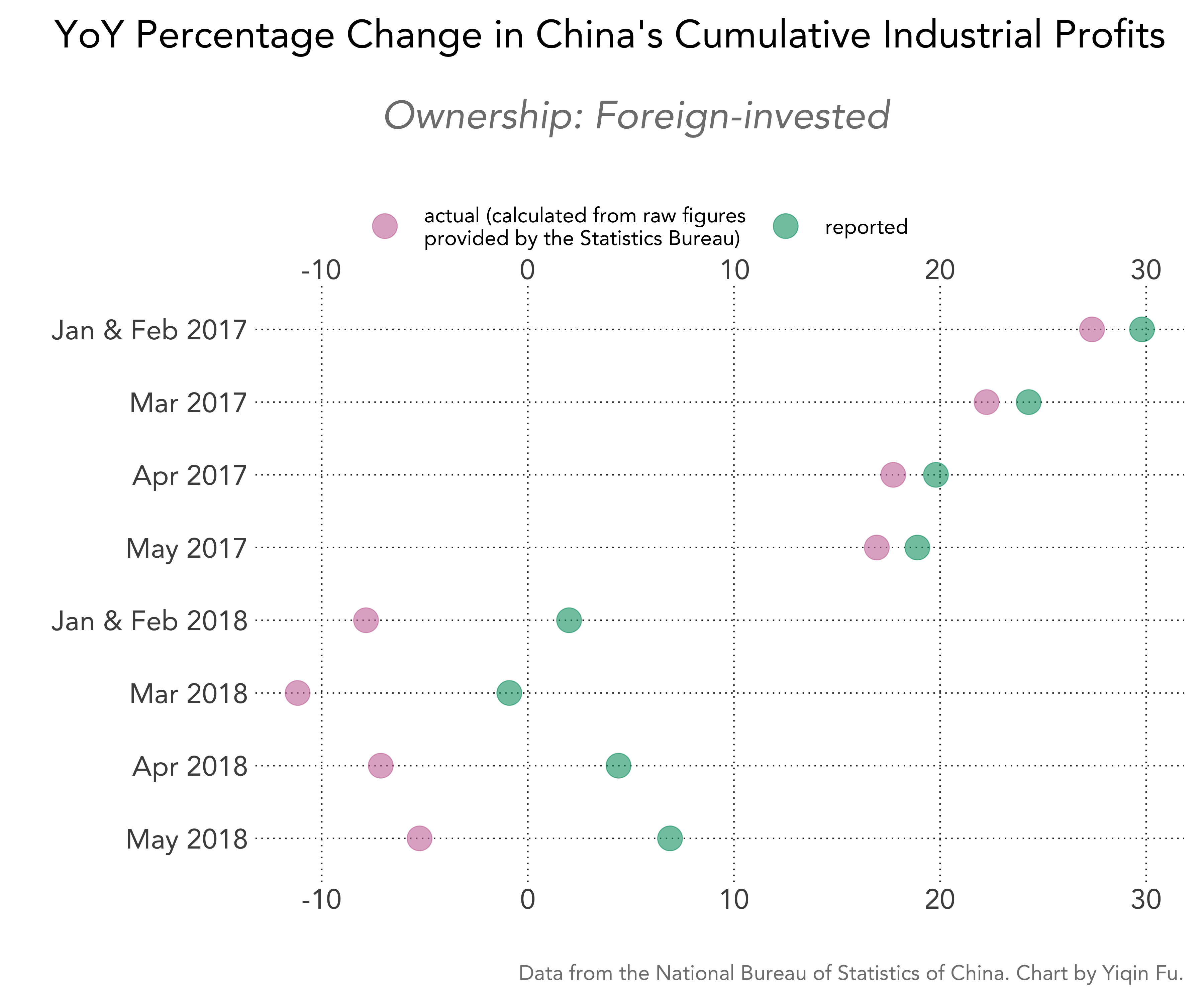 china-cumulative-industrial-profits-pct-change-actual-vs-reported-foreign
