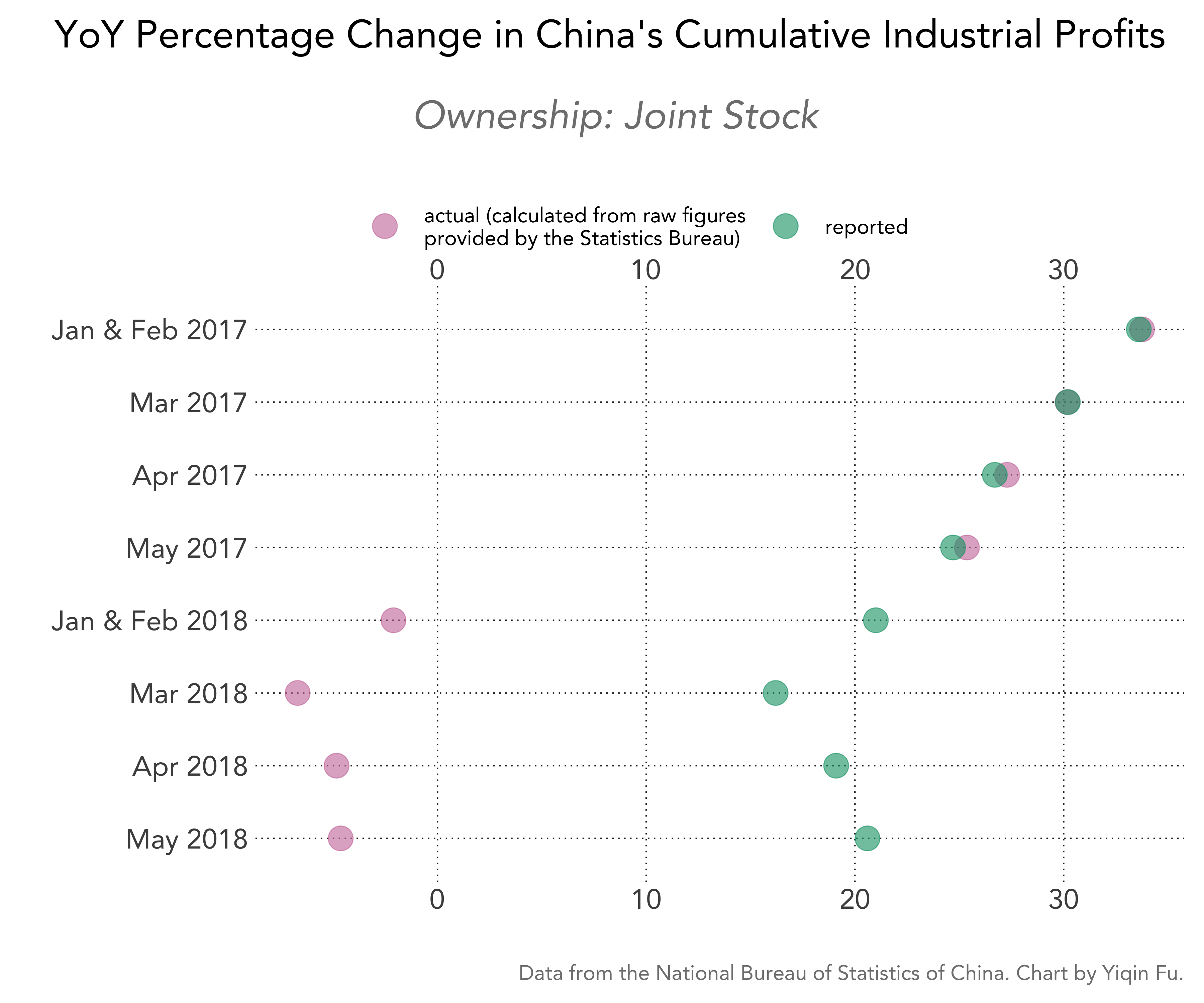 china-cumulative-industrial-profits-pct-change-actual-vs-reported-joint-stock