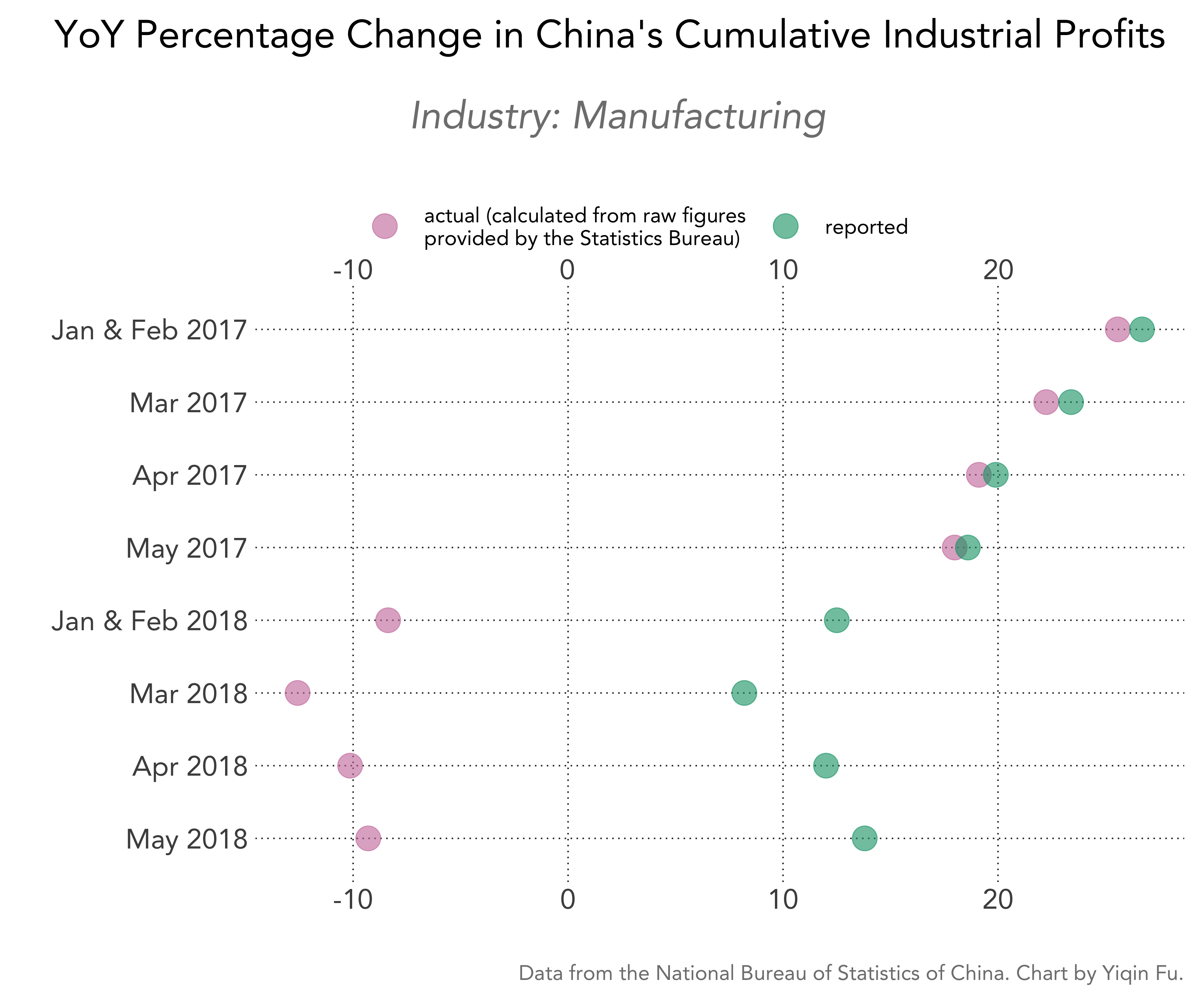china-cumulative-industrial-profits-pct-change-actual-vs-reported-manufacturing