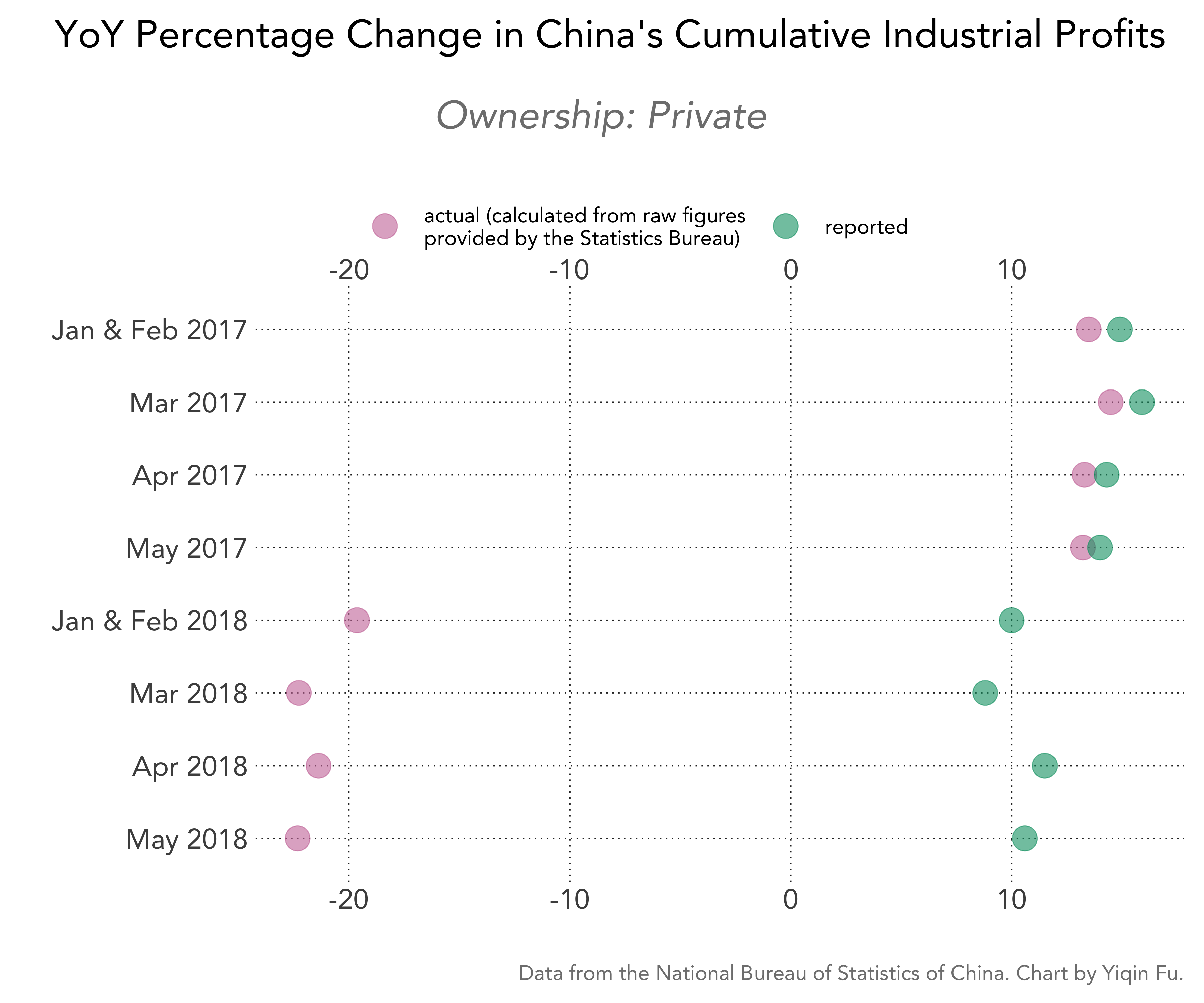 china-cumulative-industrial-profits-pct-change-actual-vs-reported-private