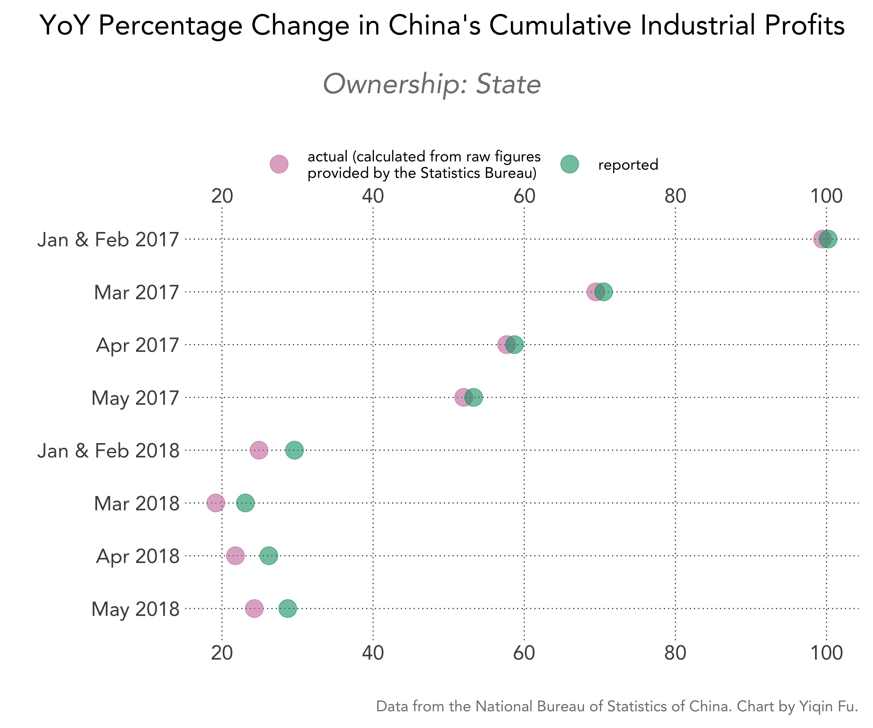 china-cumulative-industrial-profits-pct-change-actual-vs-reported-soe