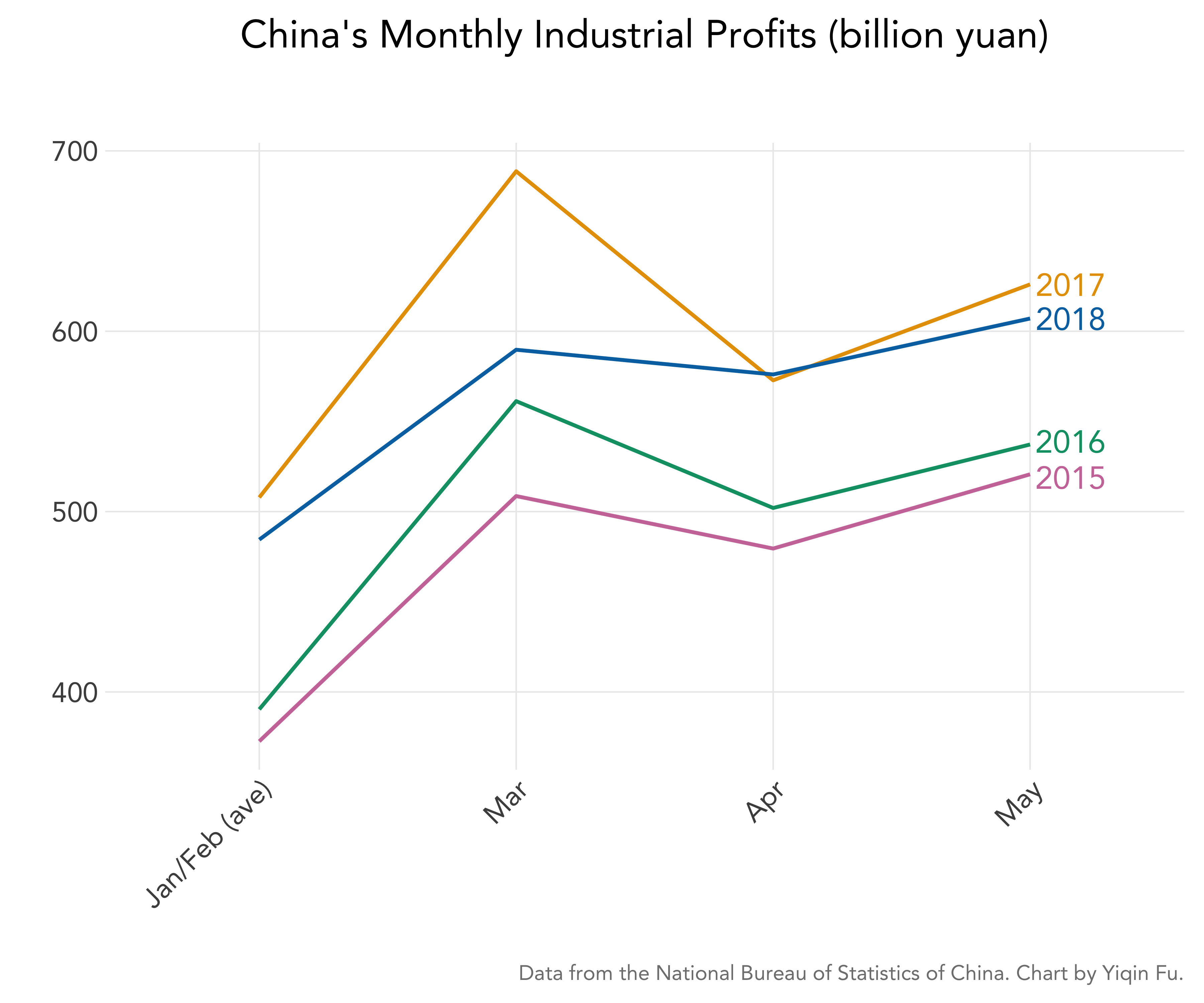 china-monthly-industrial-profit-by-year