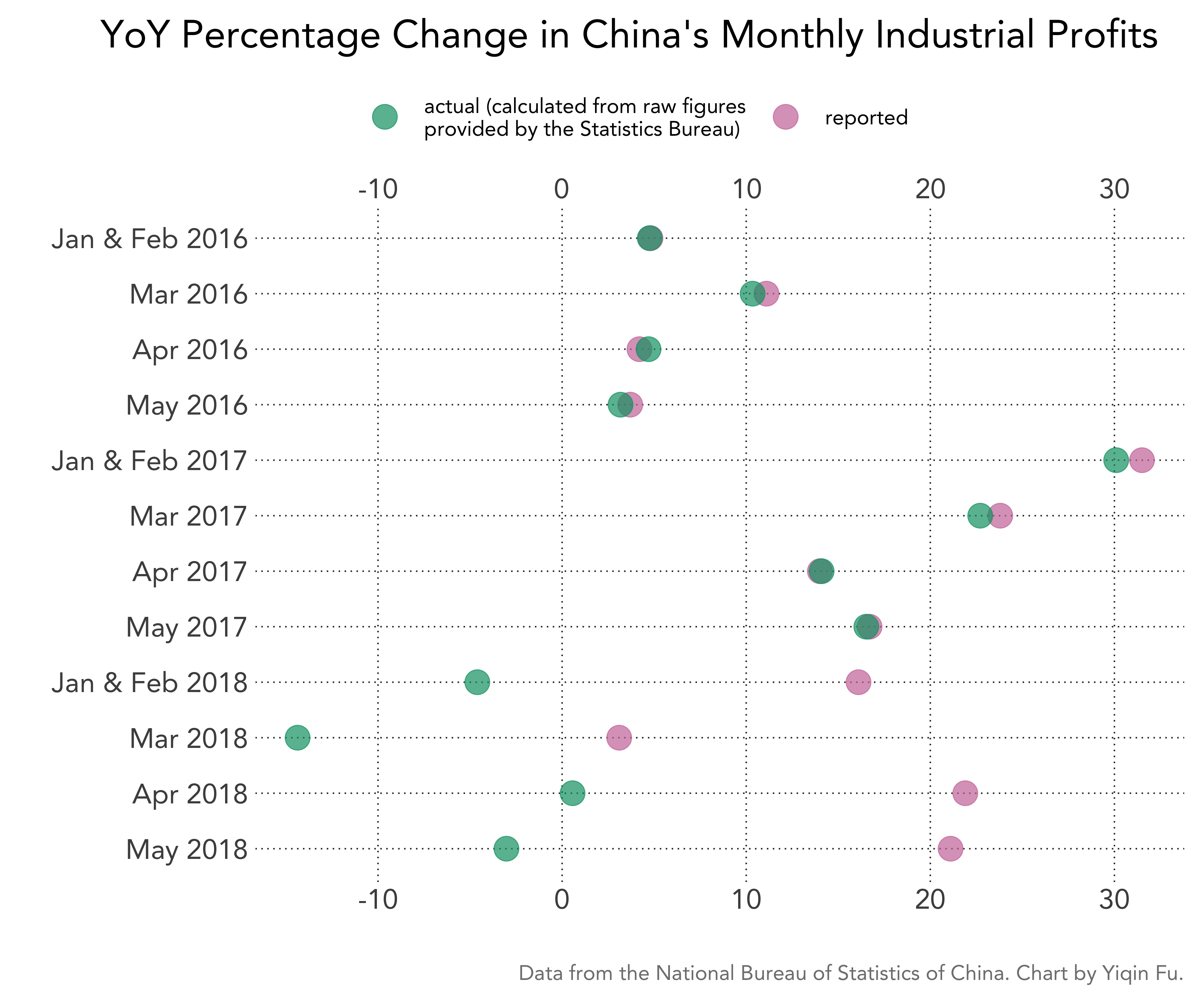 china-monthly-industrial-profit-pct-change