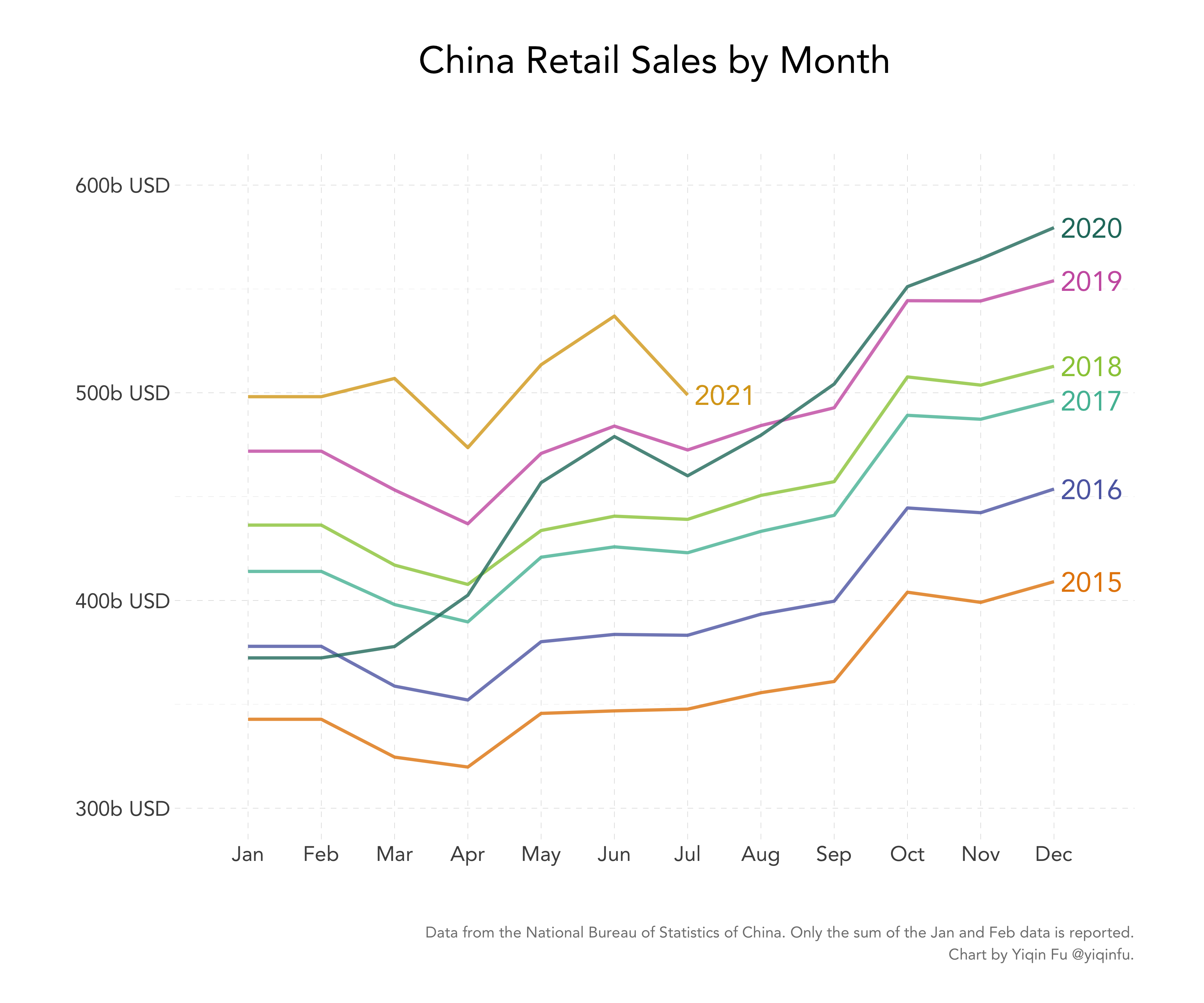 china-retail-by-year