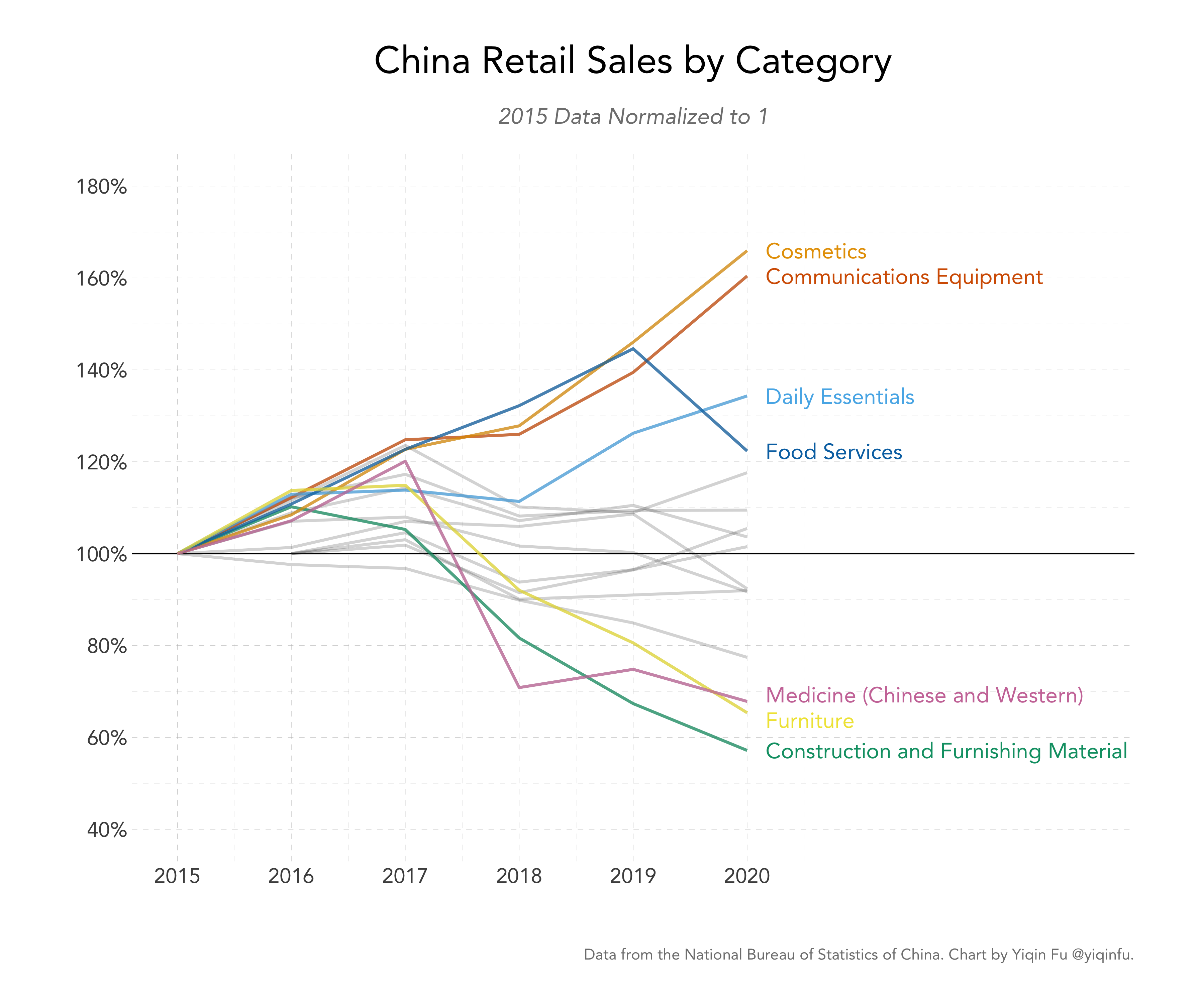china-retail-subcategory