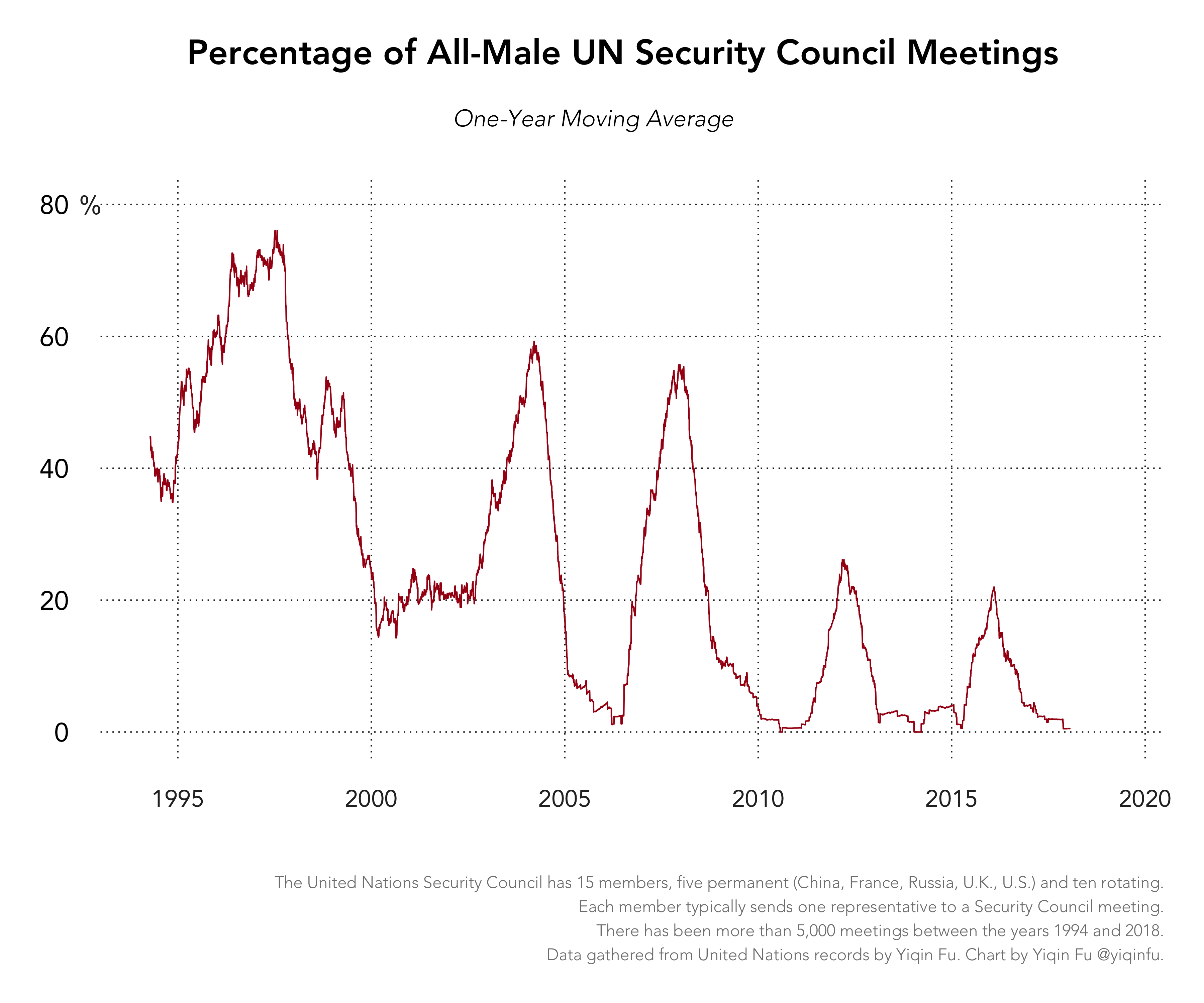 women-unsc-appearance-all-male-meetings
