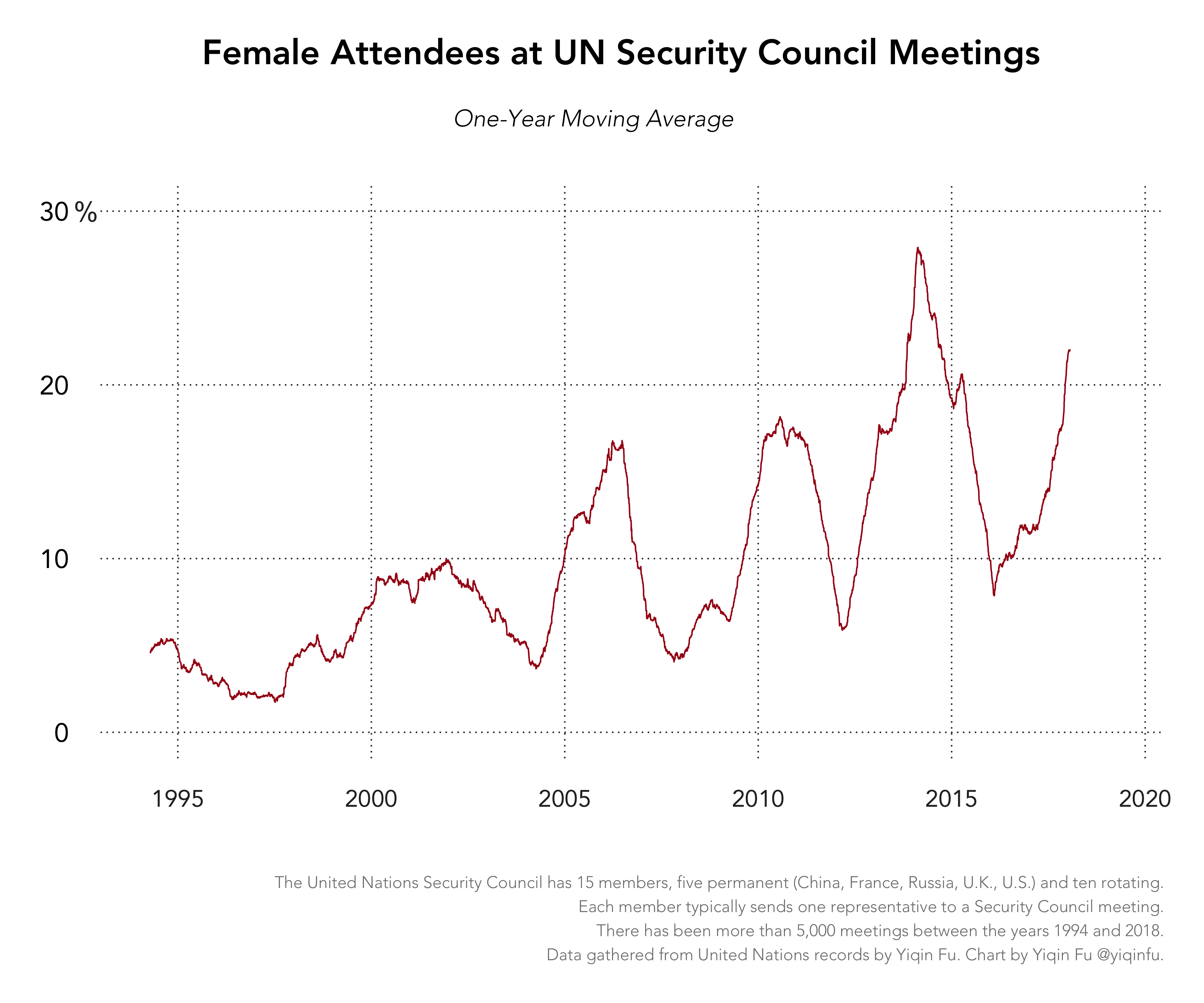 women-unsc-appearance-timeseries-sma