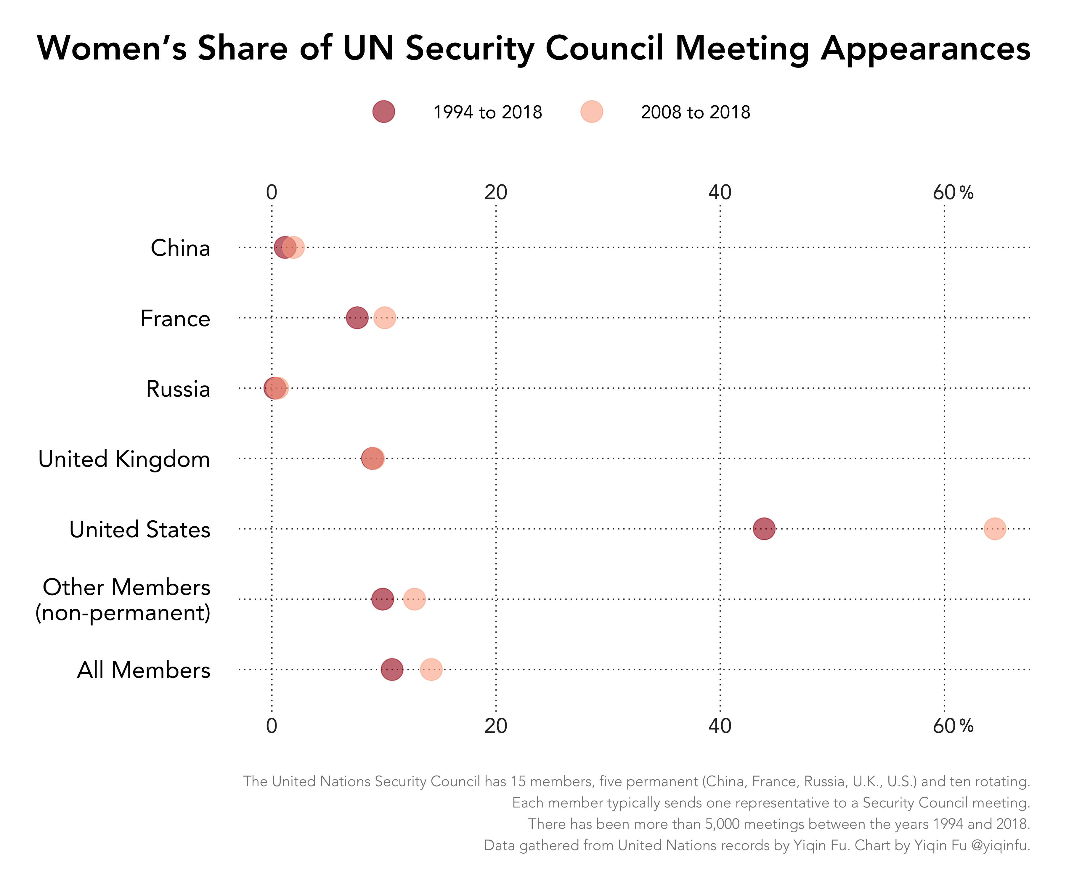 women-unsc-appearance
