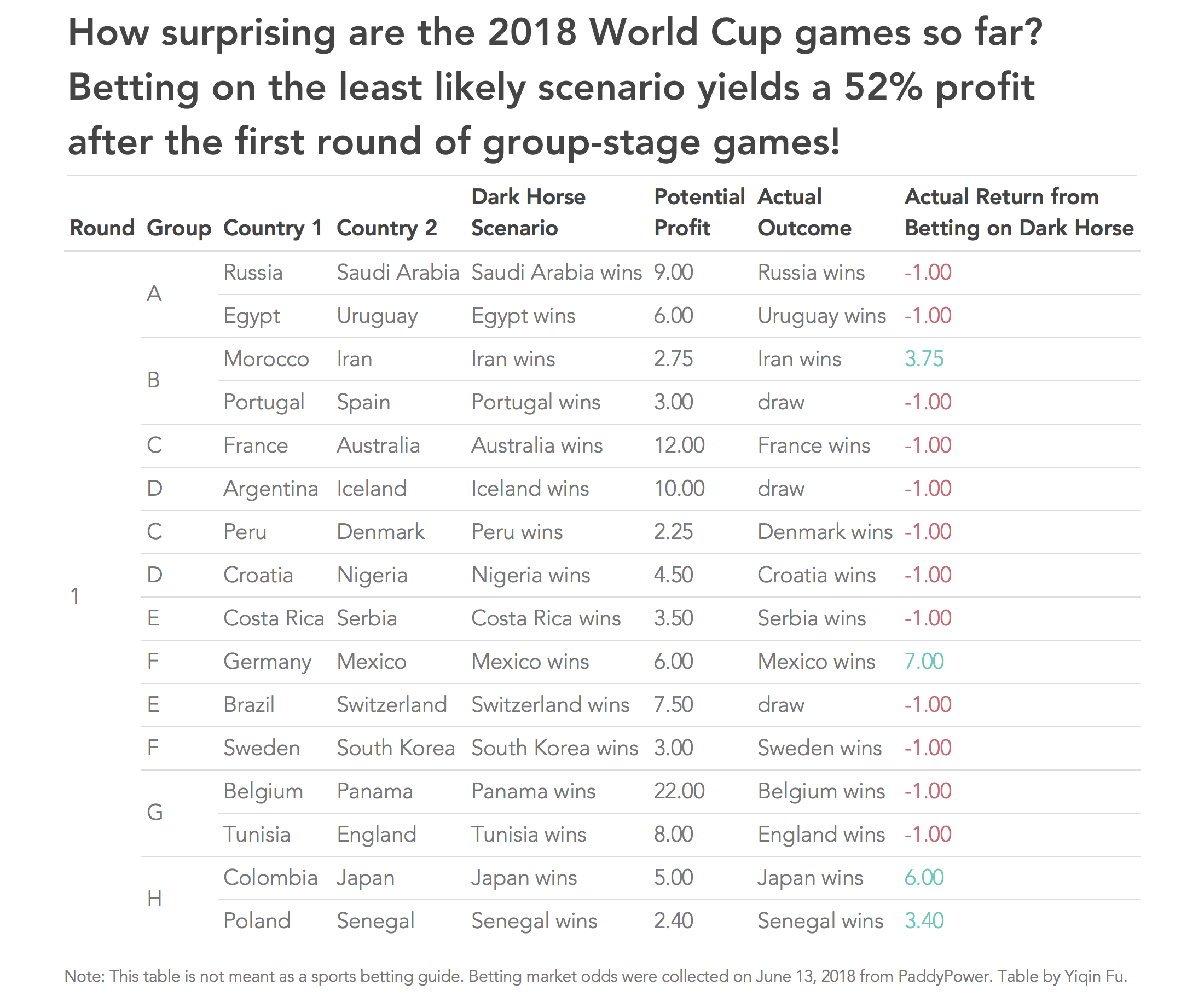 Betting on All of the 2018 Russia World Cup's Dark Horses: 52