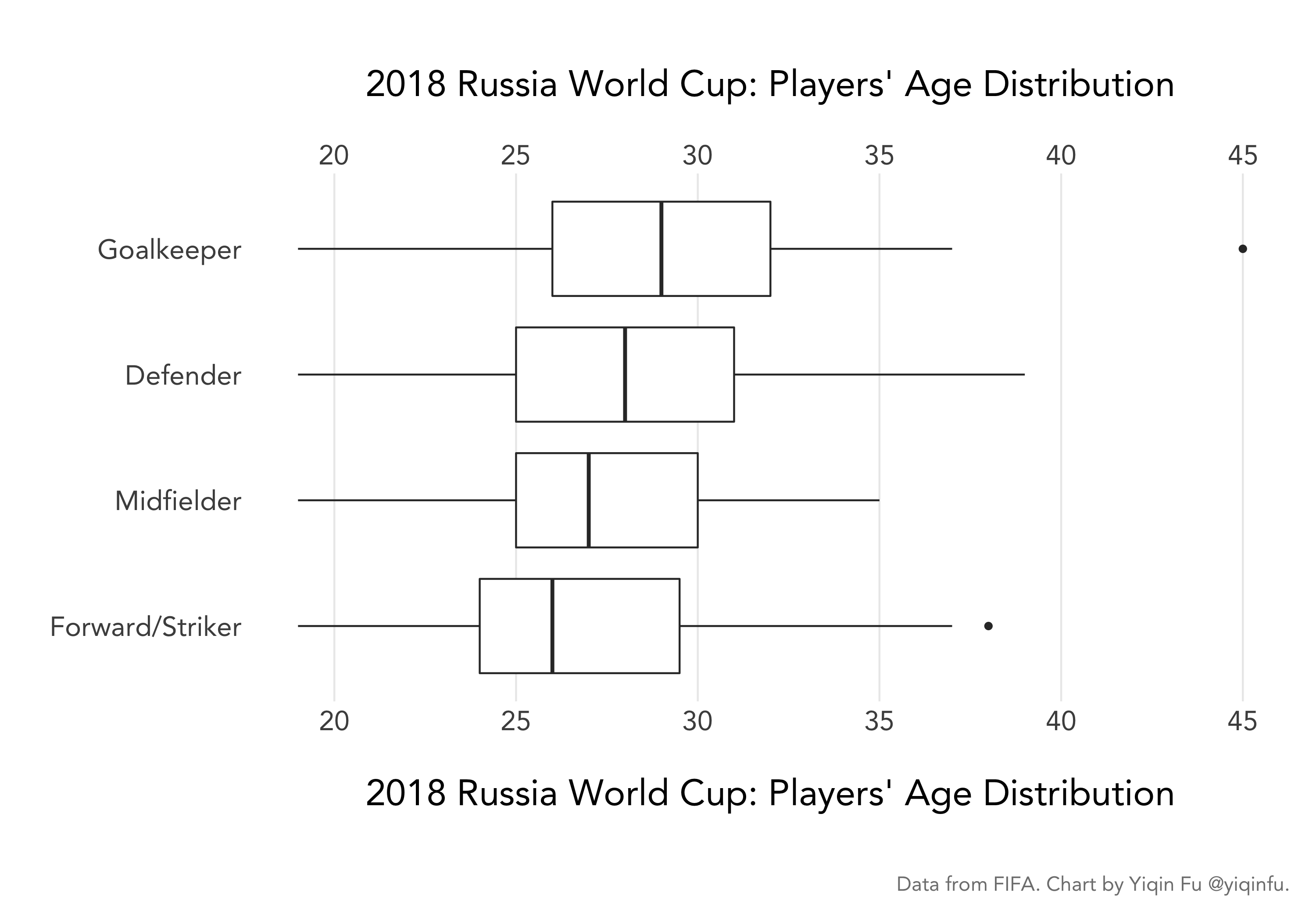 Charting the 2018 Russia World Cup Players' Height, Weight, and Age
